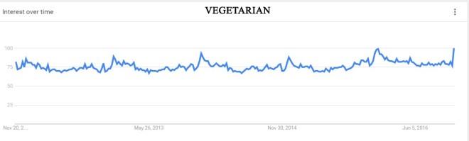 trendvegetarian