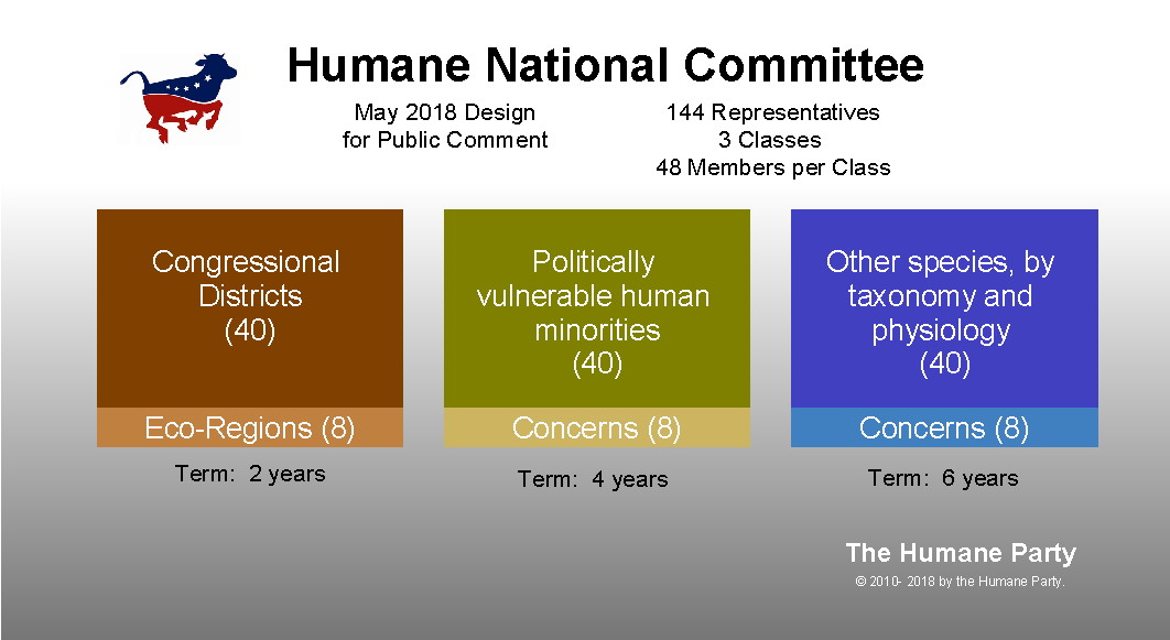 Humane National Committee (USA) high-level parameters finalized; first proposals for individual seats published for 30-day public-comment period