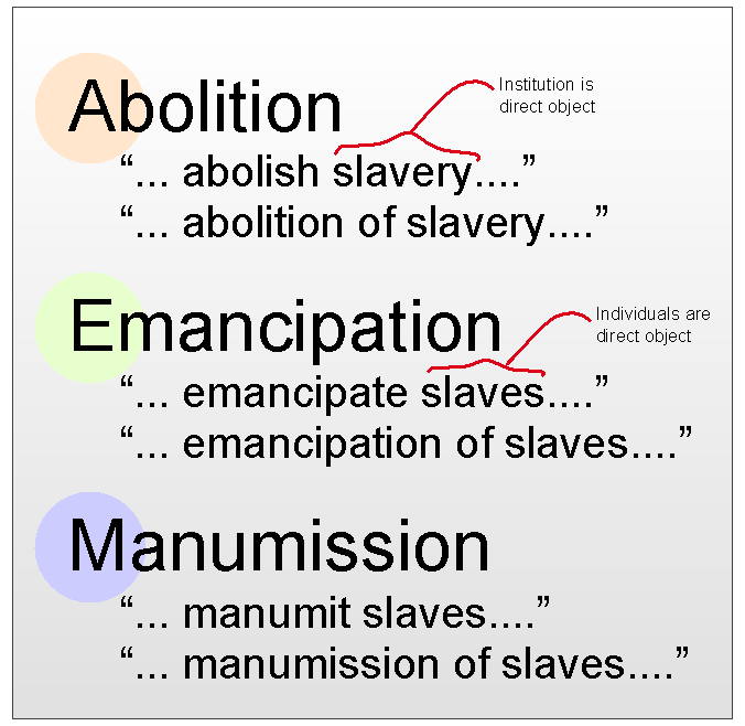 Abolition, Emancipation, and Manumission Distinguished